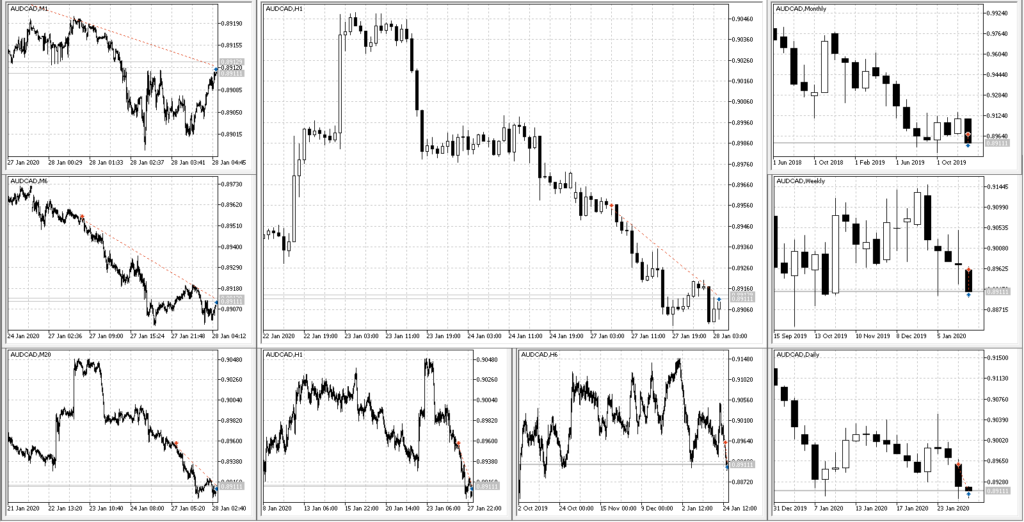AUDCAD SELL 0.8954 32$