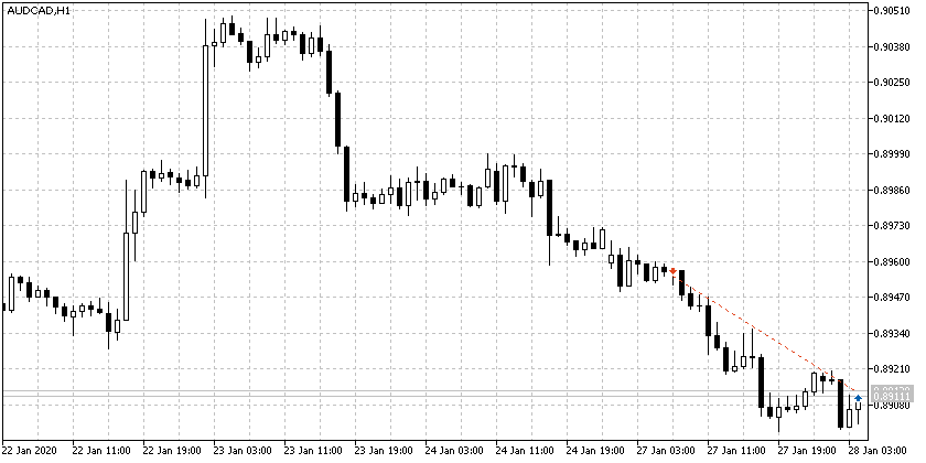 AUDCAD SELL 0.8954 H1 32$