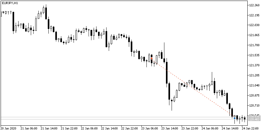 #EURJPY SELL 121.46 855$