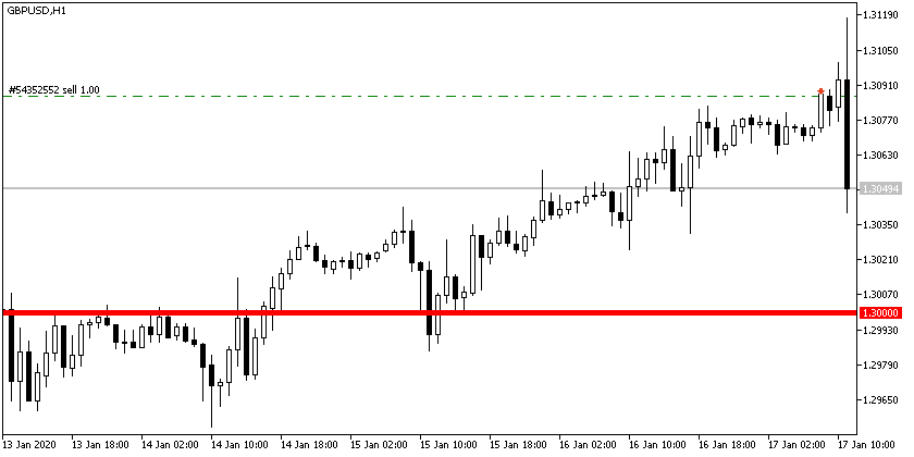 GBPUSD SELL 1.3086 OPEN