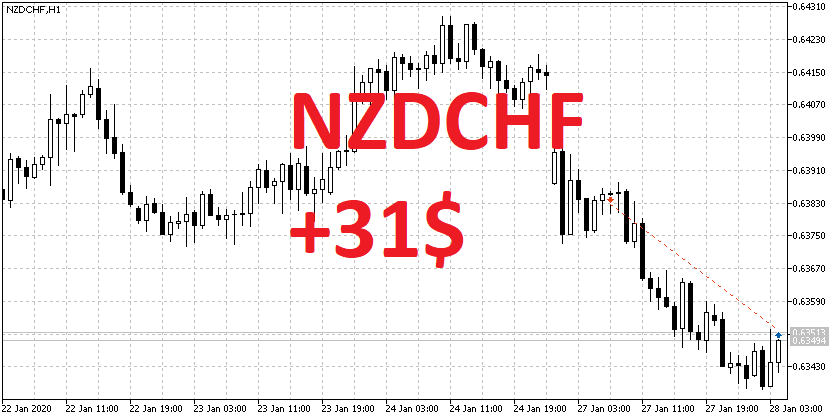 NZDCHF SELL 0.6382 31$