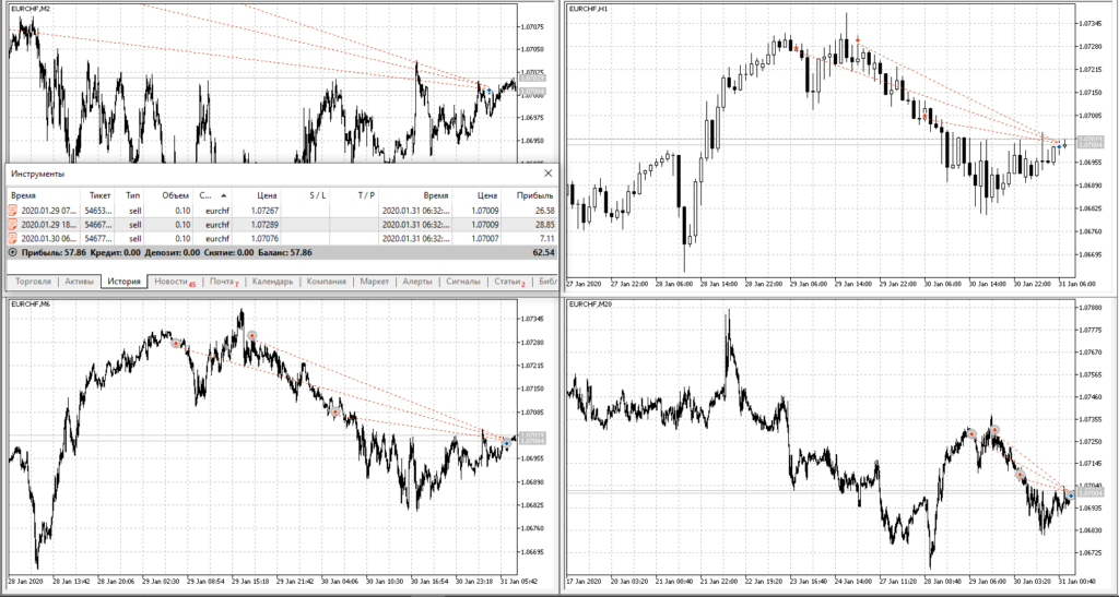 EURCHF SELL 1.0728 ALL +57$