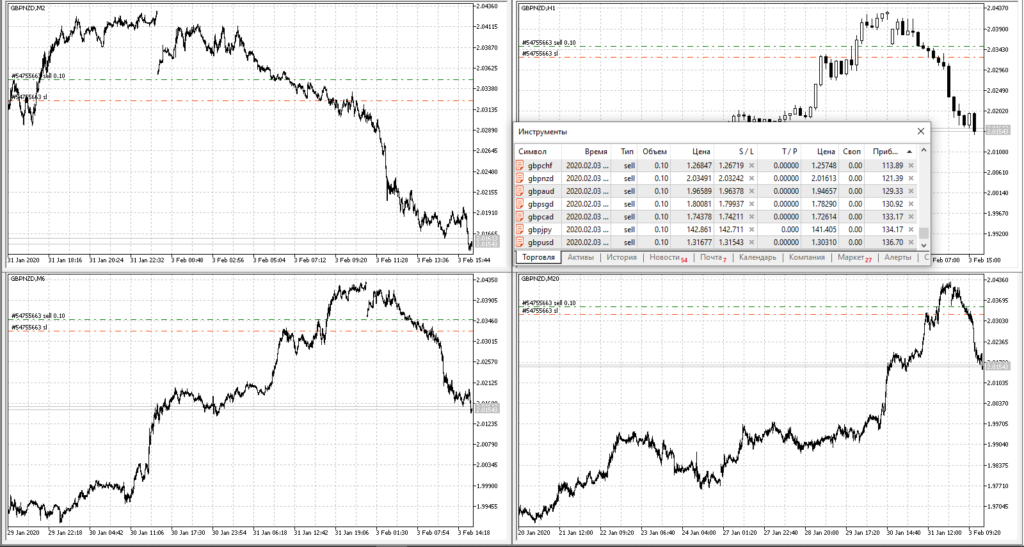 GBPNZD SELL 2.0349
