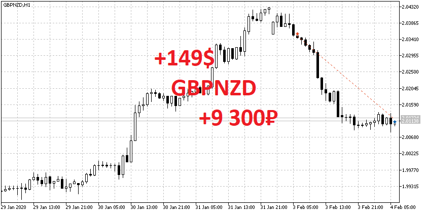 GBPNZD SELL 2.0349 +149$
