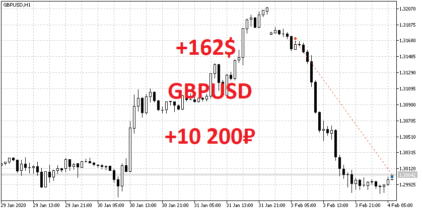 GBPUSD SELL 1.3167 +162$