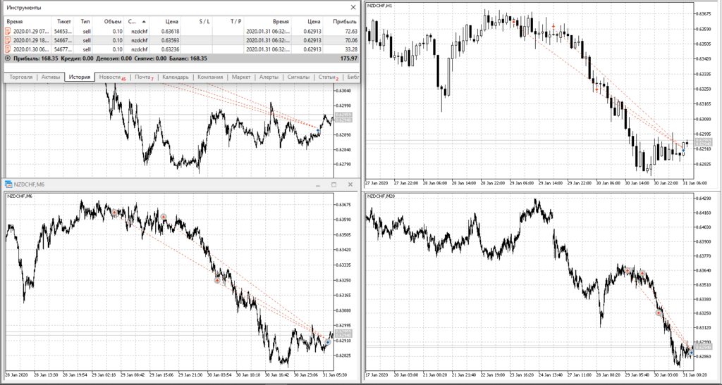 NZDCHF SELL 0.6361 ALL +168$